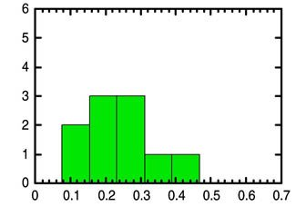 Figure 1. Histogram representation of 14C analysis of RATE coal samples. Coal 14C AMS Results Mean: 0.247 Std dev: 0.109